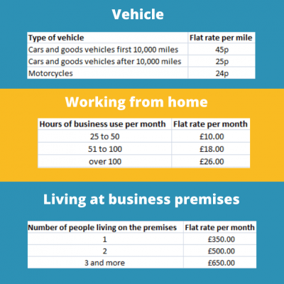 business expenses for self-employed